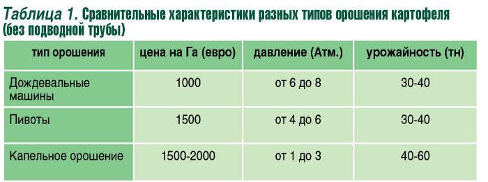родилась стоимость капельного орошения картофеля на гектар будет сама присылать